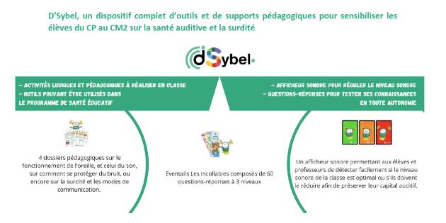 D'Sybel le dispositif pour inciter les élèves à préserver leur audition cartonne dans les écoles